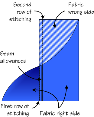 French_seam