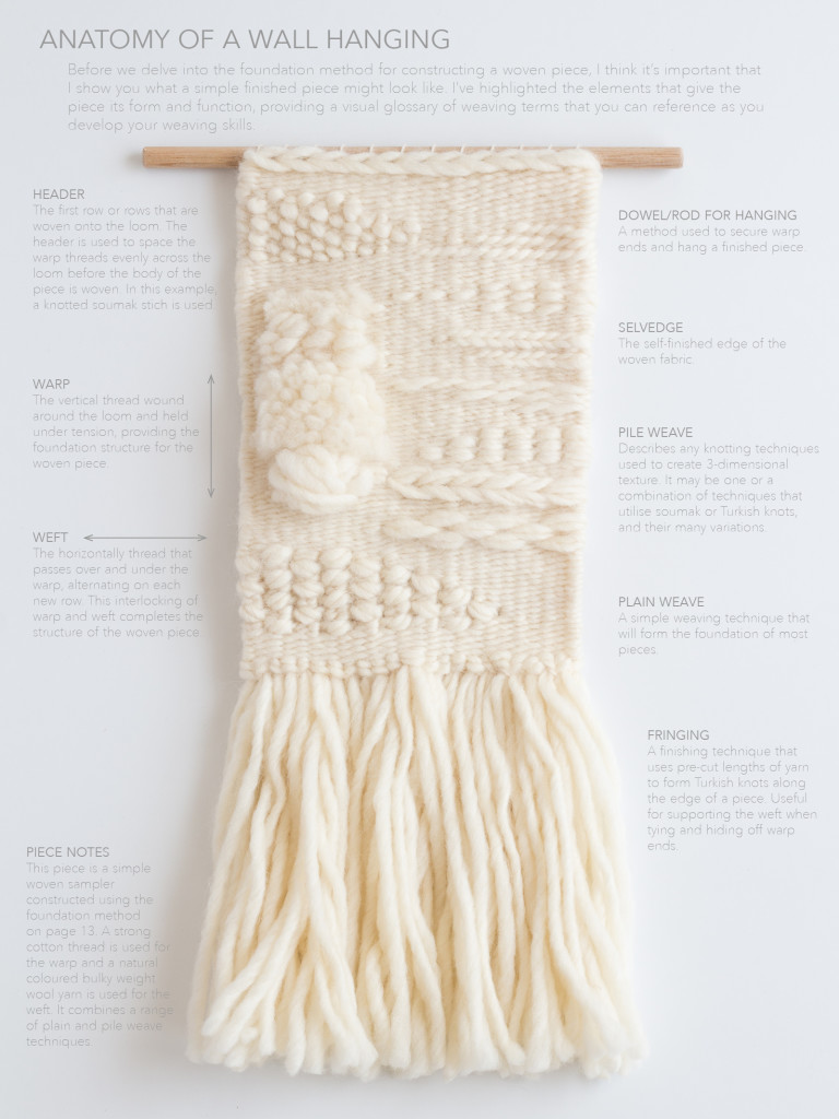LOOM & SPINDLE - Anatomy of a Wall Hanging
